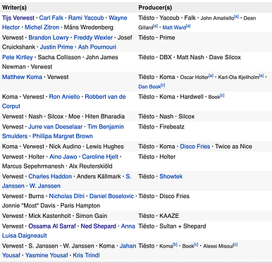 Image of album writing credits with 50+ people